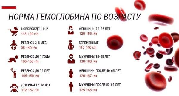 Норма гемоглобина в крови по возрастам