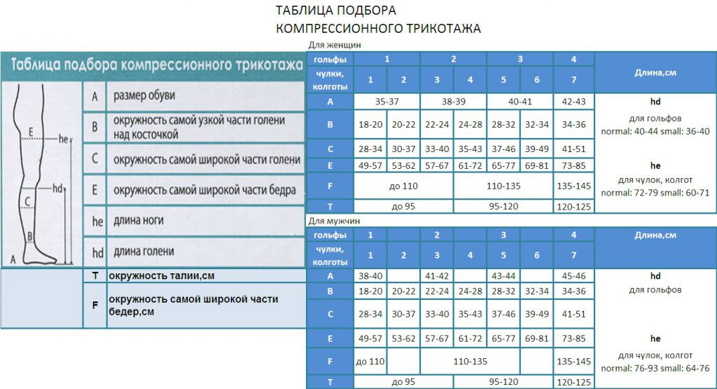 Таблица подбора компрессионного трикотажа